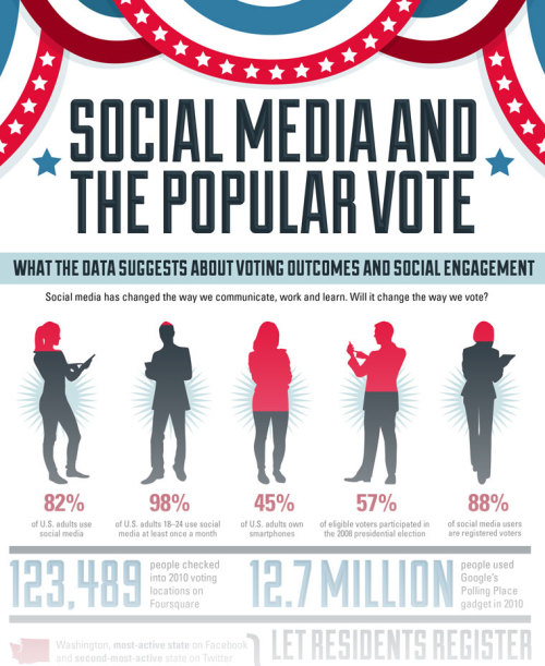 Does social media predict how people vote? This here infographic makes said argument. Check it out.