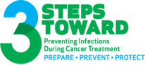 (From Preventcancerinfections.org)