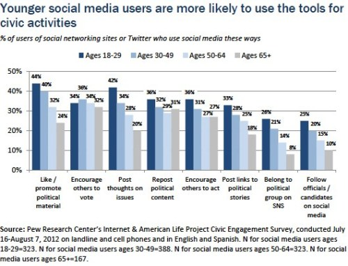 "NEW REPORT OUT TODAY — 39% of American adults (66% of social media users) have used social media platforms to engage in at least 1 of 8 civic or political activities: 38% of those who use social networking sites (SNS) or Twitter use those social media to ""like"" or promote material related to politics or social issues that others have posted. Liberal Democrats who use social media are particularly likely to use the 'like' button—52% of them have done so and 42% of conservative Republicans have also done so. 35% of social media users have used the tools to encourage people to vote. Democrats who are social media users are more likely to have used social media to encourage voting—42% have done that compared with 36% of Republican social-media users and 31% of independents. 34% of social media users have used the tools to post their own thoughts or comments on political and social issues. Liberal Democrats who use social media (42%) and conservative Republicans (41%) are especially likely to use social media this way. 33% of social media users have used the tools to repost content related to political or social issues that was originally posted by someone else.  Republican social media users are more likely to do this on social media—39% have used social media to repost content, compared with 34% of social media using Democrats and 31% of independents. 31% of social media users have used the tools to encourage other people to take action on a political or social issue that is important to them. Some 36% of social-media-using Democrats have done this as have 34% of Republicans. This compares to 29% of independents who are social media users. 28% of social media users have used the tools to post links to political stories or articles for others to read. The social media users who are liberal Democrats and conservative Republicans are the most likely to have used social media this way (39% and 34% respectively). 21% of those who use SNS or Twitter belong to a group on a social networking site that is involved in political or social issues, or that is working to advance a cause. There are no major differences by ideology or partisanship when it comes to using social media this way. 20% of social media users have used the tools to follow elected officials and candidates for office.  Some 32% of the conservative Republicans who use social media follow officials on social media and 27% of liberal Democrats who use social media do so. Which of these do you engage in regularly?"