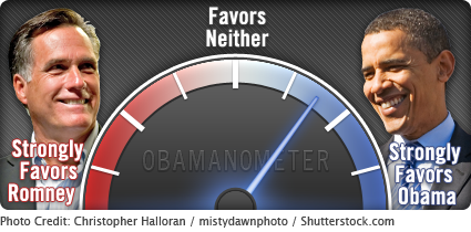 Our OBAMNOMETER, which measures over a dozen economic indicators, strongly favors Obama right now