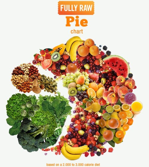 porcedex:  Kristina Carillo-Bucaram's FullyRaw Pie Chart shows you how to eat fully raw!  Pretend there's an avocado in there with the nuts and seeds.  I prefer avocado to other overt fats(although you should probably keep me away from your raw almond or cashew butter >=] )