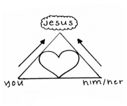heckyeahteamjesus:  Formula for the best relationships. (As you grow closer to Jesus, you come closer together.)