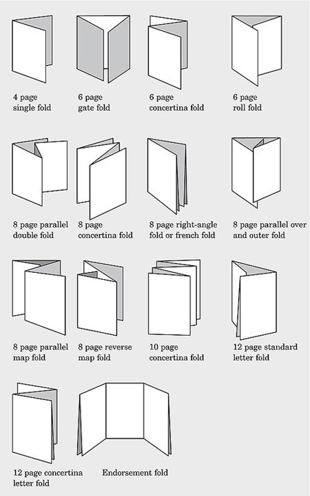 fuckyeahbookarts:  Common folds used in print production and bookmaking