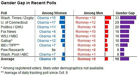 politicalprof:  The gender gap depicted. From Nate Silver. —basically, if only men voted, Romney would win easily. If only women voted, it'd be Obama in a landslide. My take? If more women vote than men (like in 2008), it's good news for the President. If more men vote than women (like every election before 2008), it'll be a good night for Romney.