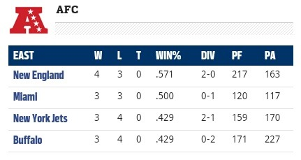 It feels great to be back on top of the division!