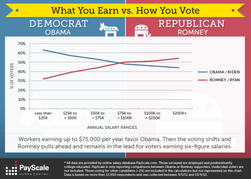 theatlantic:  How Your Job (and Your Salary) Predicts Your Vote [Image: PayScale]  Like there was anyone in the country who didn't know that…