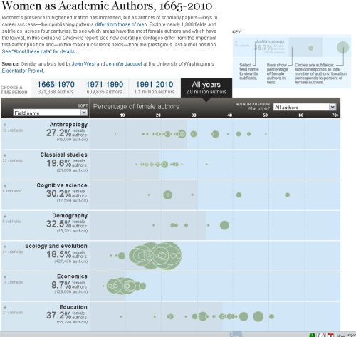 Women as Academic Authors, 1665-2010  Women's presence in higher education has increased, but as authors of scholarly papers—keys to career success—their publishing patterns differ from those of men. Explore nearly 1,800 fields and subfields, across four centuries, to see which areas have the most female authors and which have the fewest, in this exclusive Chronicle report. See how overall percentages differ from the important first-author position and—in two major bioscience fields—from the prestigious last-author position. Although the percentage of female authors is still less than women's overall representation within the full-time faculty ranks, the researchers found that the proportion has increased as more women have entered the professoriate. They also show that women cluster into certain subfields and are somewhat underrepresented in the prestigious position of first author. In the biological ­sciences, women are even more underrepresented as last author. The last name on a scientific article is typically that of the senior scholar, who is not necessarily responsible for doing most of the research or writing but who directs the lab where the experiment was based.