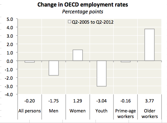 Older Workers are Keeping the Young Out of Jobs  While unemployment has soared in Europe and elsewhere, at least one group has weathered the unemployment crisis fairly well: older workers. Then again, that may be a bad thing. The percentage of people over 60 in the workforce has climbed steadily over the past decade. Partly it's about 60 being the new 50, but it's also about rising costs of living, a lack of savings, and people clinging to jobs out of fear over disappearing pensions. Between 2001 and 2011, the employment rate for people between 60 and 64 years of age in OECD countries increased to 43.1% from 35.8% (chart below). For people between 65 and 69, it rose to 22.8% from 17.5%, over the same period. This spells bad news for young people.  Read more. [Image: OECD]