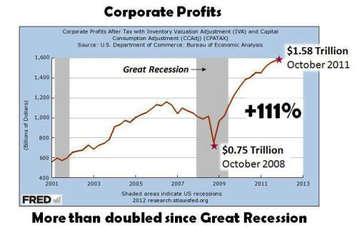 Corporate Profits Go Parabolic