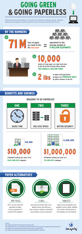Going Green, Going Paperless   http://infographicjournal.com/going-green-going-paperless/