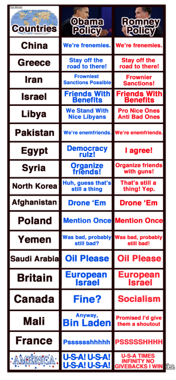 Infographic: Obama and Romney's HUGE Foreign Policy Differences All we know is we're voting for Obamney.