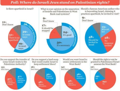 """Most of the Jewish public in Israel supports…an apartheid regime"" -Haaretz"