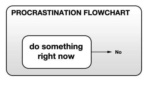 Procrastination flowchart  (via at global nerdy via bakadesuyo)
