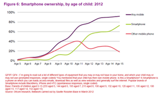 (via Digital Stats: Ownership of mobile phones by kids in the UK by age). By the age of 12, more than half of all UK kids with a mobile have a smartphone
