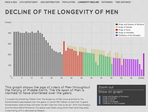 ayjay:  Lord of the Rings demography in infographics. If you're into that kind of thing.  Nerd/awesome alert.