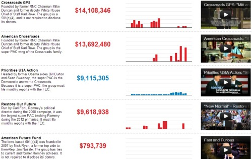 Ad Spending in Presidential Battleground States Use this interactive display to see how much money the top groups have spent since May 1 in each battleground state, and to view their latest advertisements.