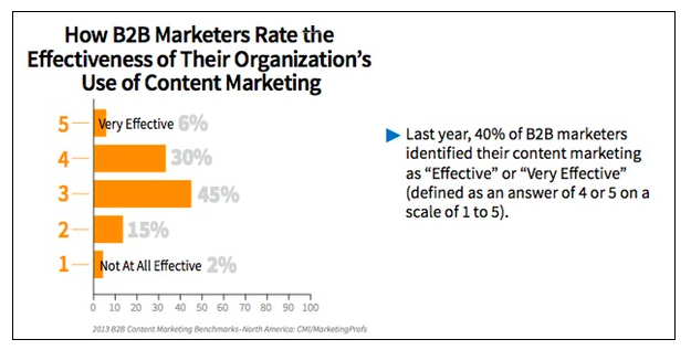 Despite marketers' adoption of social media, article writing, blogs and infographics, only about one-third of B2B marketers say their content marketing efforts are effective.
