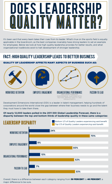 Click to embiggen. Does Leadership Quality Matter?  Becoming an effective leader is a never-ending process of self-study, education, training and experience. Learning leadership skills can impact your organization's success in many areas, including workforce retention, employee engagement and organizational performance. Read More  (via Does Leadership Quality Matter|Leadership Quality)