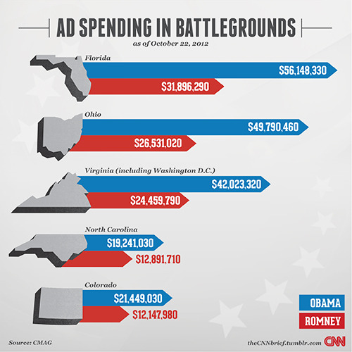 Not including ads funded by PACs. CNN: Where the candidates are spending their money (and where they're getting it)