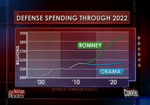 granholmtwr:  This is what the proposed defense spending would look like through 2022 if Mitt Romney takes office. Important note! No one (Department of Defense, Military, etc) has asked for this and Romney has not explained where the money would come from. WATCH: http://bit.ly/QGxvm3