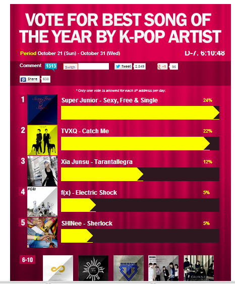 Let's Vote For Best Song Of The Year by K-Pop Artist KpopStarz is holding is its third poll of this year to select the best song of 2012 by a K-Pop artist. (via KpopStarz)