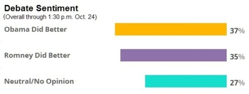 Social media analysis: 'Bayonets' fail to cut Romney, but overall debate sentiment swings Obama's way (Photo: NBC Politics and Crimson Hexagon Inc.) A majority of social media users believes President Barack Obama did better in this week's foreign policy presidential debate than Republican nominee Mitt Romney did, according to NBC Politics' computer-assisted analysis of almost 1 million posts during and after the debate. Read the complete story.