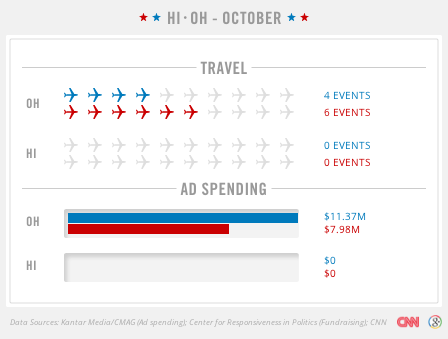 cnnchangethelist:  What a difference a state makes. Ad spending and visits by both campaigns in October - Ohio vs Hawaii. From the CNN/Google Campaign Tracker.  From our friends at CNN's Change the List project. Hawaii has the lowest voter turnout in the country, while Ohio is a critical swing state.
