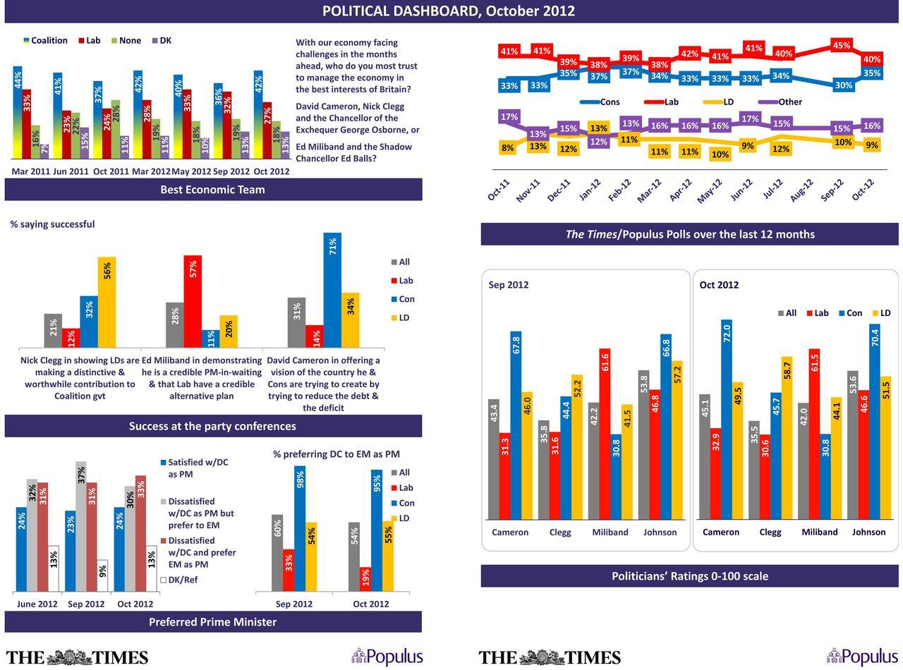 Political Dashboard October 2012. Click here for full data tables.