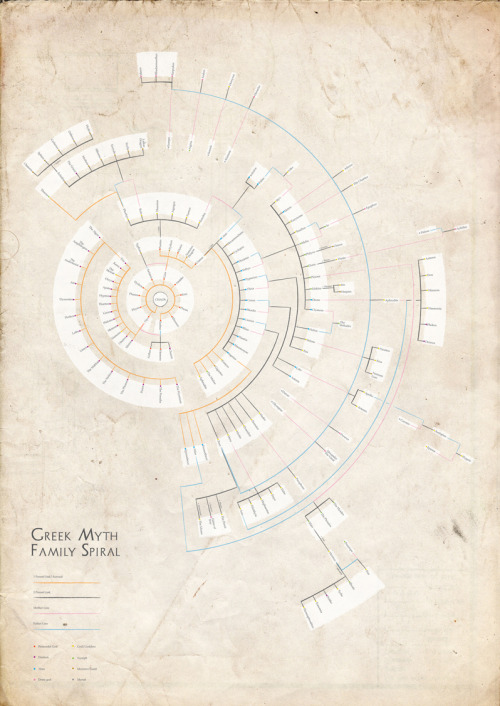 explore-blog:  A family tree diagram of the entire Greek mythology (↬ Chartporn)
