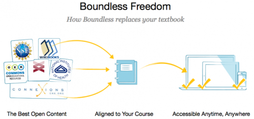 The Future Of Textbooks Is Free … And It's Now Available  Boundless just launched the public beta version of its brand new site. What is Boundless? It's a way to easily turn all of the open source information that exists in the world into a simple easy-to-use digital textbook. And it's free.  This looks really promising! Click through to learn more.