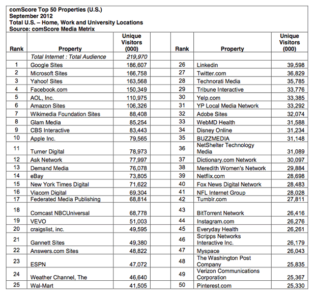 Pinterest has finally cracked comScore's monthly list of the top 50 web properties in the U.S.