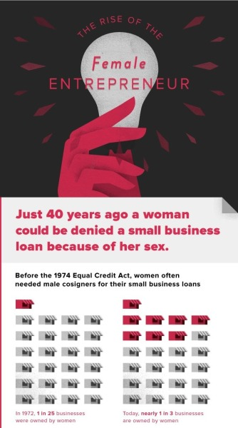 Click to see full infographic (via Women Presidents' Organization) Breaking the Growth Barrier for Women-Owned Businesses  Women are starting companies in droves, according to studies conducted by a variety of sources, including American Express and The Ewing Marion Kauffman Foundation. But while the number of women-owned companies has increased 54 percent, and revenue has risen by 58 percent over the last 15 years, the news isn't all rosy. Women still get far less funding, employ significantly fewer people, and are less likely to hit the million dollar revenue mark than their male counterparts. So what gives? Read More  (via Breaking the Growth Barrier for Women-Owned Businesses : Managing :: American Express OPEN Forum)