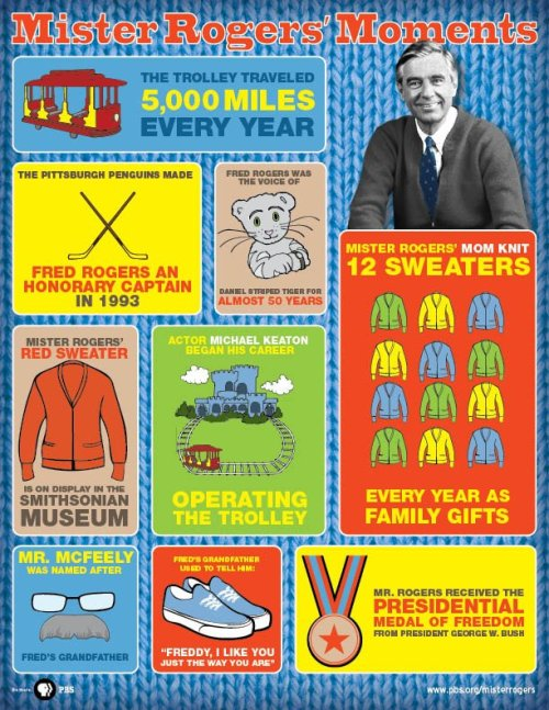 pbstv makes a snappy new inforgraphic:  Did You Know? His sweaters were knitted by his mother. See what else made Mister Rogers our favorite neighbor, with our Mister Rogers infographic.