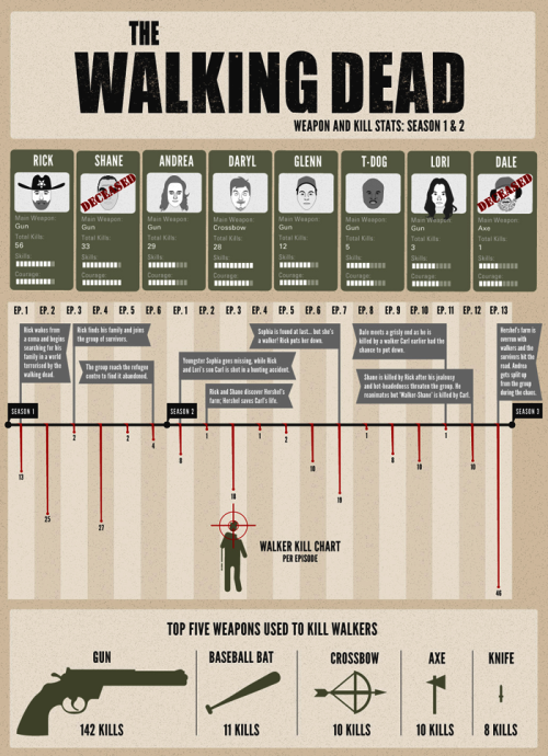 dreamingofpublishingoneday:  the-walking-dead-amc:  Infographic: The Walking Dead Weapon and Kill Stats - Season 1 & 2 (high res version here).  Great chart. Love it.