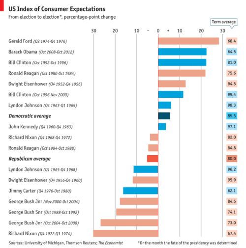 A chart of the effect various presidents have had on consumer expectation, from The Economist. I guess the GOP isn't as good for consumption as it thinks it is… (Via.)