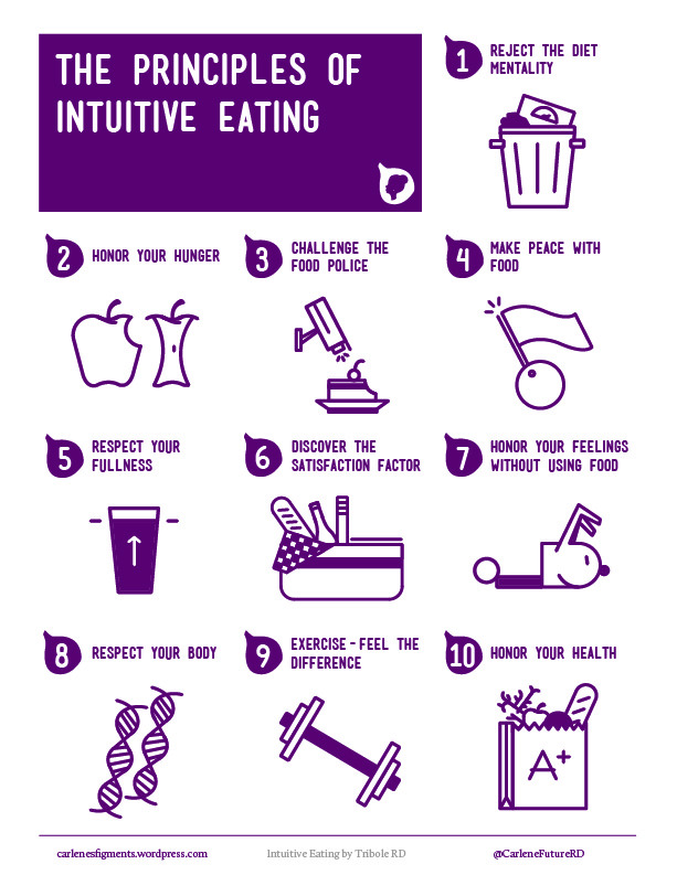 "fitbeliever:  body-peace:  Intuitive Eating:    Reject the Diet Mentality. Throw out the diet books and magazine articles that offer you false hope of losing weight quickly, easily, and permanently. Get angry at the lies that have led you to feel as if you were a failure every time a new diet stopped working and you gained back all of the weight. If you allow even one small hope to linger that a new and better diet might be lurking around the corner, it will prevent you from being free to rediscover Intuitive Eating.     Honor Your Hunger. Keep your body biologically fed with adequate energy and carbohydrates. Otherwise you can trigger a primal drive to overeat. Once you reach the moment of excessive hunger, all intentions of moderate, conscious eating are fleeting and irrelevant. Learning to honor this first biological signal sets the stage for re-building trust with yourself and food.     Make Peace with Food. Call a truce, stop the food fight! Give yourself unconditional permission to eat. If you tell yourself that you can't or shouldn't have a particular food, it can lead to intense feelings of deprivation that build into uncontrollable cravings and, often, bingeing When you finally ""give-in"" to your forbidden food, eating will be experienced with such intensity, it usually results in Last Supper overeating, and overwhelming guilt.     Challenge the Food Police. Scream a loud ""NO"" to thoughts in your head that declare you're ""good"" for eating under 1000 calories or ""bad"" because you ate a piece of chocolate cake. The Food Police monitor the unreasonable rules that dieting has created . The police station is housed deep in your psyche, and its loud speaker shouts negative barbs, hopeless phrases, and guilt-provoking indictments. Chasing the Food Police away is a critical step in returning to Intuitive Eating.     Respect Your Fullness. Listen for the body signals that tell you that you are no longer hungry. Observe the signs that show that you're comfortably full. Pause in the middle of a meal or food and ask yourself how the food tastes, and what is your current fullness level?     Discover the Satisfaction Factor. The Japanese have the wisdom to promote pleasure as one of their goals of healthy living In our fury to be thin and healthy, we often overlook one of the most basic gifts of existence—the pleasure and satisfaction that can be found in the eating experience. When you eat what you really want, in an environment that is inviting and conducive, the pleasure you derive will be a powerful force in helping you feel satisfied and content. By providing this experience for yourself, you will find that it takes much less food to decide you've had ""enough"".     Honor Your Feelings Without Using Food. Find ways to comfort , nurture, distract, and resolve your issues without using food. Anxiety, loneliness, boredom, anger are emotions we all experience throughout life. Each has its own trigger, and each has its own appeasement. Food won't fix any of these feelings. It may comfort for the short term, distract from the pain, or even numb you into a food hangover. But food won't solve the problem. If anything, eating for an emotional hunger will only make you feel worse in the long run. You'll ultimately have to deal with the source of the emotion, as well as the discomfort of overeating.     Respect Your Body. Accept your genetic blueprint. Just as a person with a shoe size of eight would not expect to realistically squeeze into a size six, it is equally as futile (and uncomfortable) to have the same expectation with body size. But mostly, respect your body, so you can feel better about who you are. It's hard to reject the diet mentality if you are unrealistic and overly critical about your body shape.     Exercise—Feel the Difference. Forget militant exercise. Just get active and feel the difference. Shift your focus to how it feels to move your body, rather than the calorie burning effect of exercise. If you focus on how you feel from working out, such as energized, it can make the difference between rolling out of bed for a brisk morning walk or hitting the snooze alarm. If when you wake up, your only goal is to lose weight, it's usually not a motivating factor in that moment of time.     Honor Your Health—Gentle Nutrition. Make food choices that honor your health and tastebuds while making you feel well. Remember that you don't have to eat a perfect diet to be healthy. You will not suddenly get a nutrient deficiency or gain weight from one snack, one meal, or one day of eating. It's what you eat consistently over time that matters, progress not perfection is what counts.    May have reblogged this before but posting again because it is so useful!"