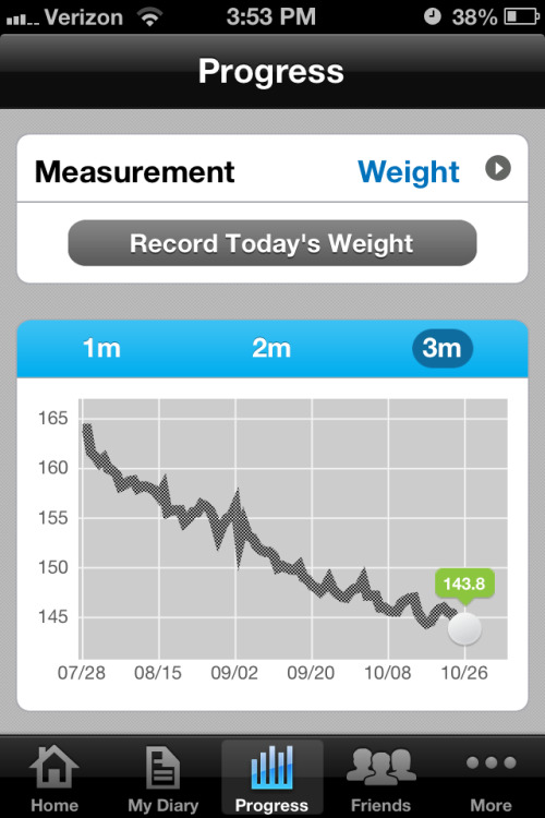 Surprise! New low weight. Nice to see. 60 pounds never looked better off my body.  SW: 204.6 » CW: 143.8