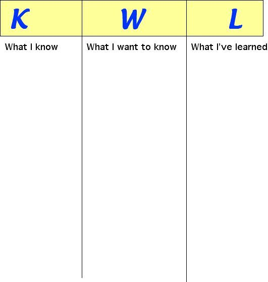 When assessing prior knowledge for this lesson I plan to implement a KWL chart that discusses animal adaptations. I will entertain answers and write them down on what we know, and what we want to know. I will refer to this chart through the end of the lesson and go back to complete the What I Learned section. My KWL chart will look like the following: