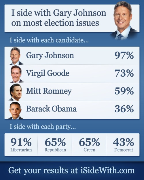No surprise, the 2012 Presidential election quiz says that I side the most with Libertarian candidate Gary Johnson. Absentee ballot gets mailed in soon. Take the quiz!