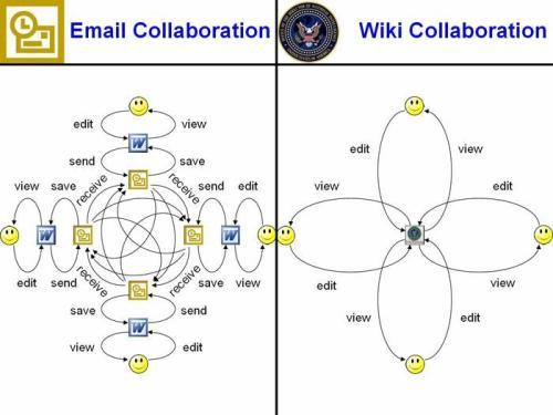 Email Versus Wiki Collaboration Graphic a Big Hit.