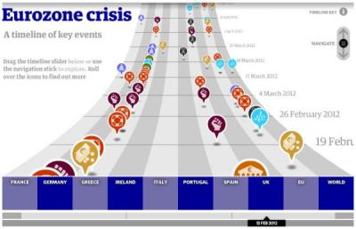 "On Europe's Three Year Insolvency Anniversary - The Definitive Interactive Infographic Tyler Durden, zerohedge.com Looking back, it seems like only yesterday that the world's realized, ""out of the blue"" that Europe was, gasp, insolvent. Alas, as the following terrific ""walk through memory lane"" interactive infographic from the Guardian reveals, it has now been well over three years and counting, with everything starting with this October 2009 article in the FT, ""Greece vows action to cut budget deficit"" in which then-PM G-Pap revealed a massive hole in the Greek official economic data and that its budget deficit would be double what was previously forecast. The rest is history, and now Greece is a shell, with unemployment off the charts, its finances and economy in shambles, and the whole country serving as a passthru funding vehicle for Europe to keep its own banks, and the ECB, solvent."