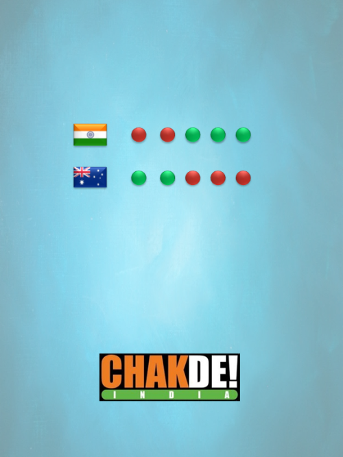 Chak De India [2007] by Ajay Kushwaha