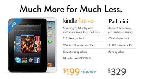 Here is an ad from the www.amazon.com comparing the iPad mini with the Kindle Fire HD. What is weird with the tablet on the left? Look at the Kindle's bezel thickness making the screen lost inside the tablet. These devices cannot be compared favorably to the Kindle.