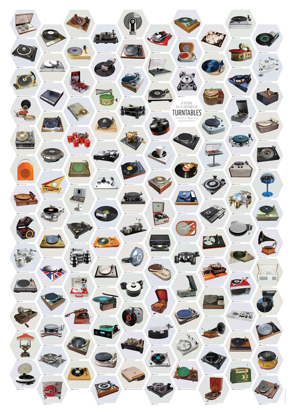 A History Of Turntables Poster This is one of the coolest things we've seen in a while - a visual history of turntables in stunning poster format. An essential item for recordheads. For more info on how to get your hands on a copy, head over here.