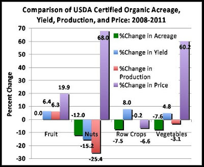 (via Applied Mythology: USDA Organic Crops: New Data Shows No Net Growth 2008-11)