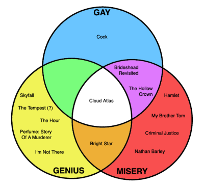 whishawben:  platoapproved:  So I made a venn diagram of Ben Whishaw's roles to try to explain to my roommate. These are only the ones I have seen / know a bit about.  I'm always up for suggestions of what else to add.  Genius.