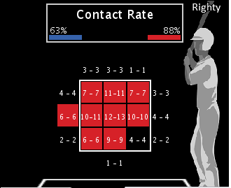 Marco Scutaro's playoff contact hot/cold zones
