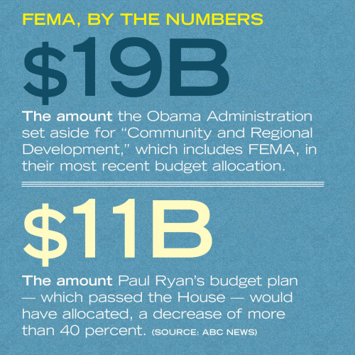 "election:  The tough FEMA question to ask before the election: Who pays? Back in 2011, during a debate moderated by CNN's John King weeks after the Joplin, Missouri tornado, Mitt Romney said this about disaster relief funding: ""Every time you have an occasion to take something from the federal government and send it back to the states, that's the right direction. And if you can go even further and send it back to the private sector, that's even better."" (His office released a statement backing off this stance, saying he would give the funding to the states.) His running mate, Paul Ryan, had this line in his budget plan: ""The disaster declaration is intended as a process to help state and local governments receive federal assistance when the severity and magnitude of the disaster exceeds state and local resources, and when federal assistance is absolutely necessary. When disaster-relief decisions are not made judiciously, limited resources are diverted away from communities that are truly in need."" And here's what we're currently facing: A fiscal cliff that's going to force someone's hand, because FEMA's set to get a $878 million haircut if we don't find a way to get away from that cliff, according to Wonkblog. And that's on top of limits placed on funding by the debt-ceiling deal. The need for disaster relief isn't going down; in fact, there has been more usage of federal relief than ever under the Obama administration, according to the conservative-leaning Heritage Foundation, which says it's been on the rise since the Clinton years. (Though, as any fool with a TV set and an internet connection could tell you, 2011 was a rough year for devastating storms.) Here's the problem we face as a country — nobody wants to see people in trouble who aren't getting help. And the best-laid plans and most careful consideration ultimately fly out the window when the problem is IMBY (which, being a DC resident, it kinda is right now). With a hurricane within shouting distance of the country's most-populated corridor,  Romney and Ryan's tough talk won't sound so tough on this topic right now, especially so close to the election. But we don't have a lot of time to consider what we have in front of us. So, the question we gotta ask is: When it comes down to it, who will best fund disaster response in a way that's effective and efficient, which won't fall down on the job? — Ernie @ ShortFormBlog  What do you guys think?"