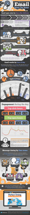Great Infographic courtesy of Erin .. (via Infographic: Email open rates by time of day | MarketingSherpa Blog)