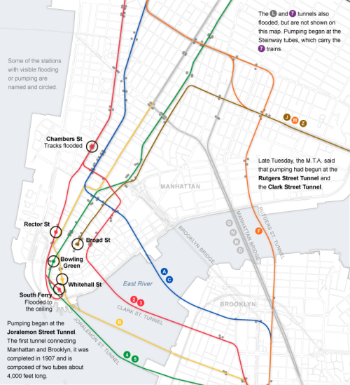 subwaysavant:  NEW YORK'S (partially) FLOODED SUBWAYS: what we currently know.  Slathered around the news media has been the quote that seven of the east river tunnels are currently flooded out. The subway system uses 10 east river tunnels. Best I can figure, the non-flooded tunnels are mostly between Queens and Manhattan, those being the 53rd, 59th and 63rd street tubes, carrying the E/M; N/Q/R; and F trains respectively. I do have reports that the Clark(2,3), Cranberry(A,C), Jorelmon(4,5), Steinway(7), and Rutgers(F to bkln) tunnels are flooded. The status of the Montauge(R to bkln) and 14th street(L) tunnels has not been disclosed, but their locations indicate that flooding is likely.  The above graphic is from the New York Times, and shows circled stations currently known to be flooded and pumping operations underway.  In no small way, the subways are the arteries of NYC's lifeblood. The workers, who are actually risking life and limb to restore these services are truly unsung heroes of NY's efforts to restore normality.